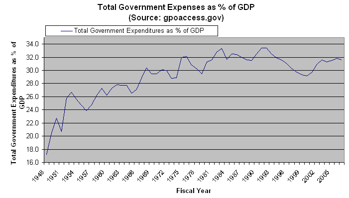 US Government Expenses as % of GDP 1948 - 2007