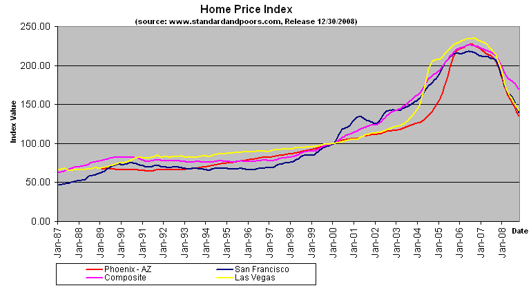 Home Price Index October 2008