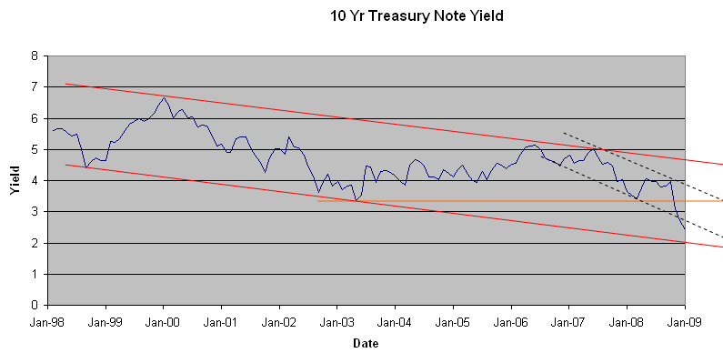 10 Year Treasury Rates Historical Chart Close Prediction January 09