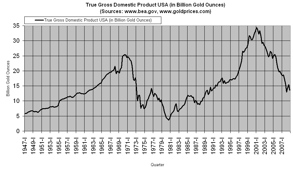 True Gross Domestic Product in the US - January 2009