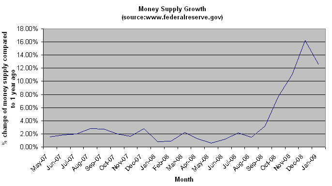 Annual Money Supply Change 01-2009