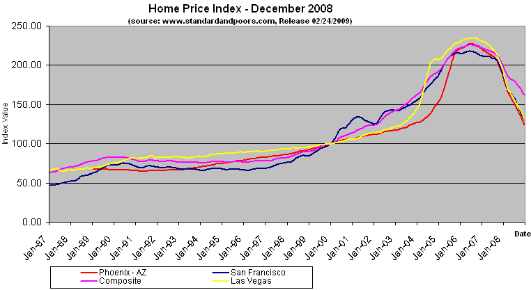 Home Price Index December 2008