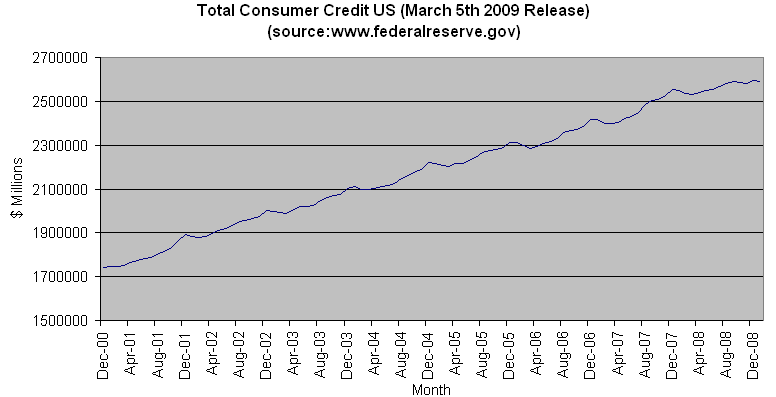 Total Consumer Credit US Jan 2009