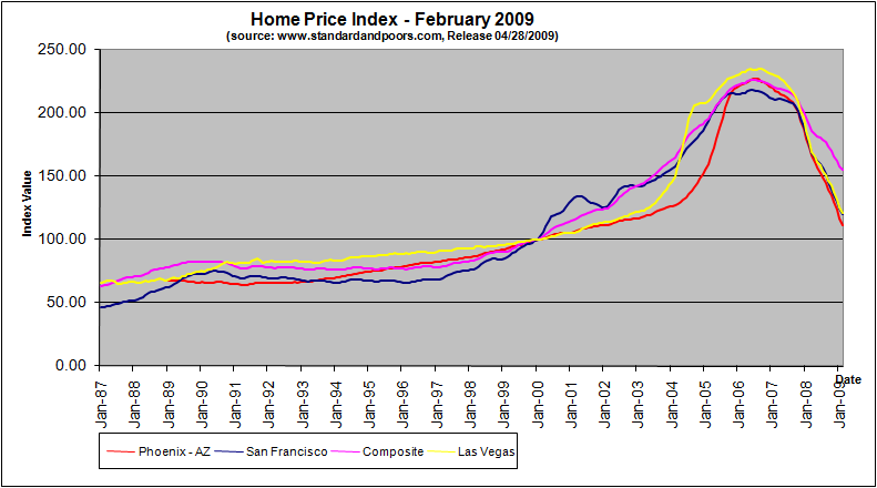 home-price-index-february-2009