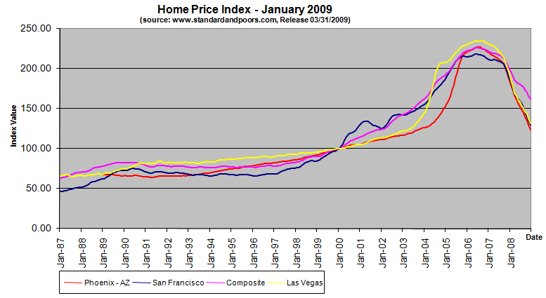 home-price-index-january-2009