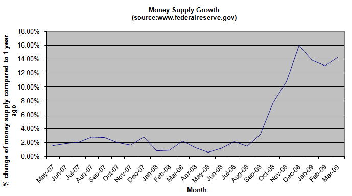 money-supply-growth-march-2009