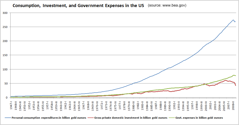 consumption-investment-government-expenses-in-us