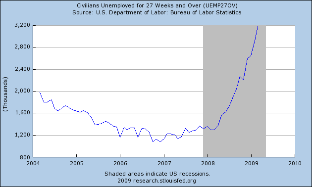 fredgraph-5yr-civilian-unemployment