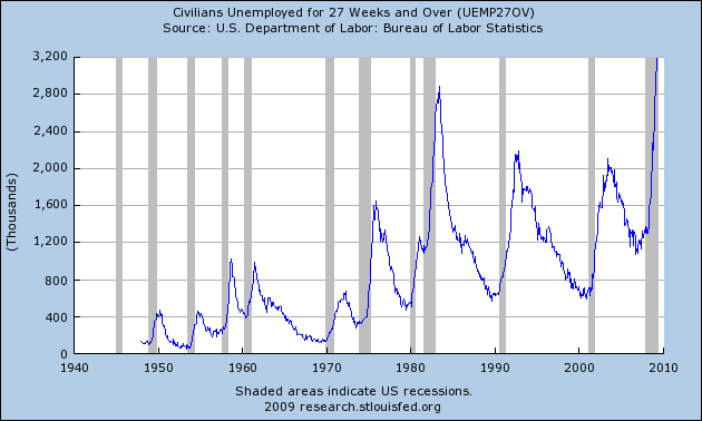 fredgraph-60yr-civilian-unemployment