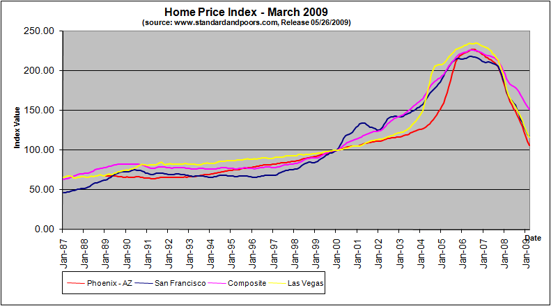 home-price-index-march-2009
