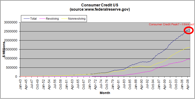 total-consumer-credit-us-long-term