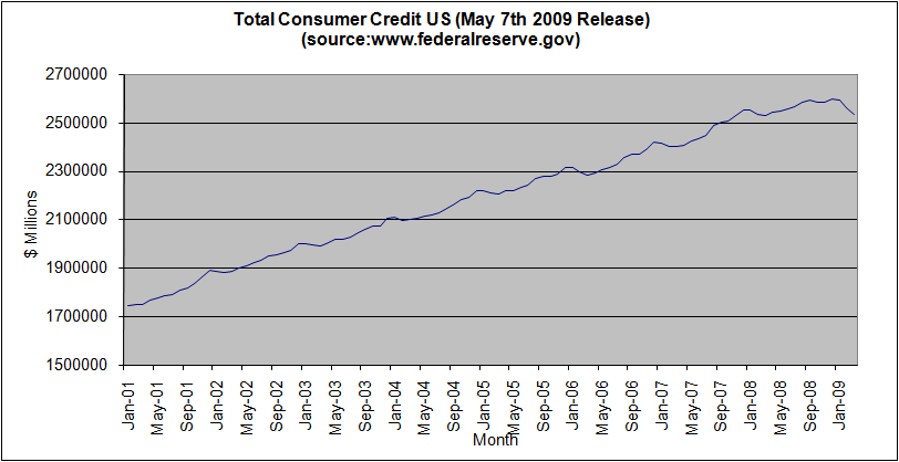 total-consumer-credit-us-may-2009