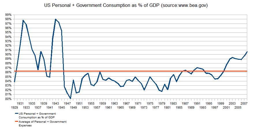 us-consumption-as-percentage-of-gdp-1929-2008