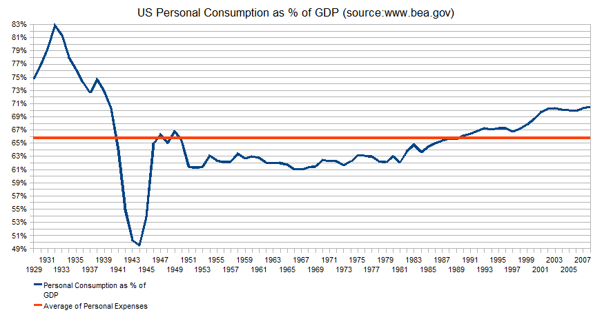 us-personal-consumption-as-percentage-of-gdp-1929-2008