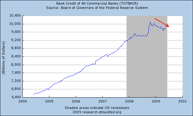 commercial-bank-credit-credit-june-2009