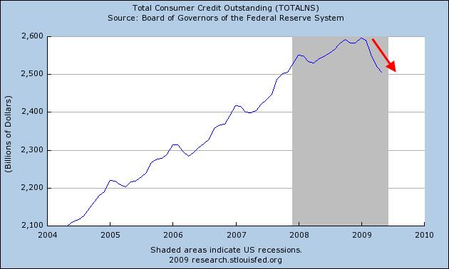 consumer-credit-june-20091