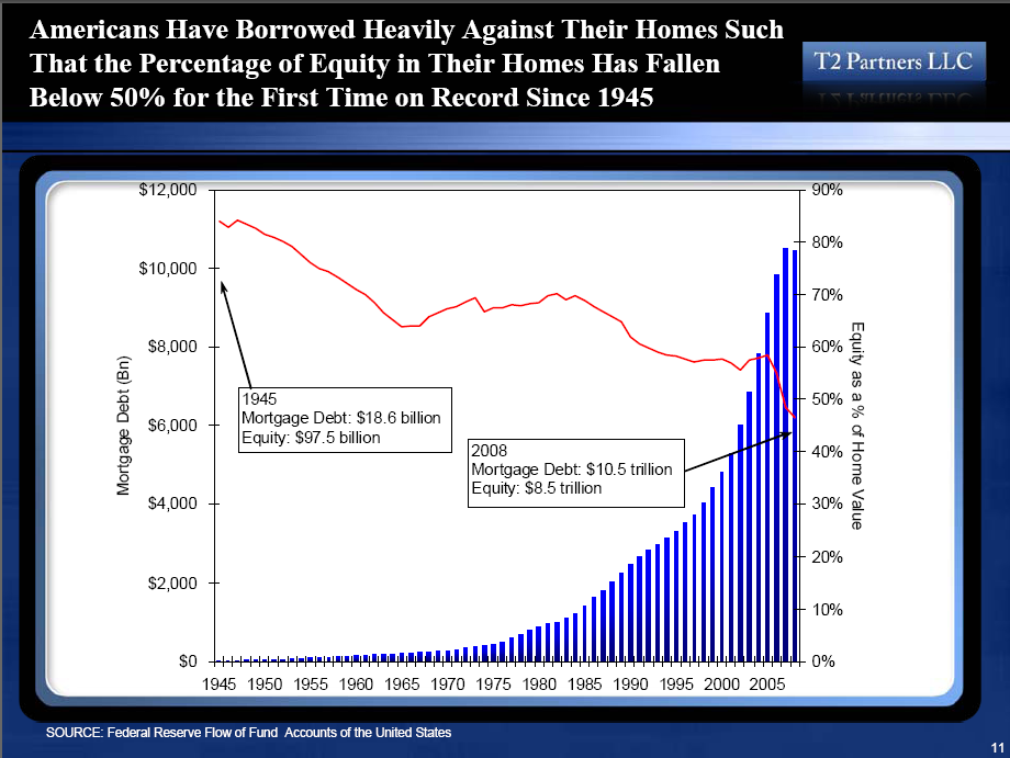 home-equity-history