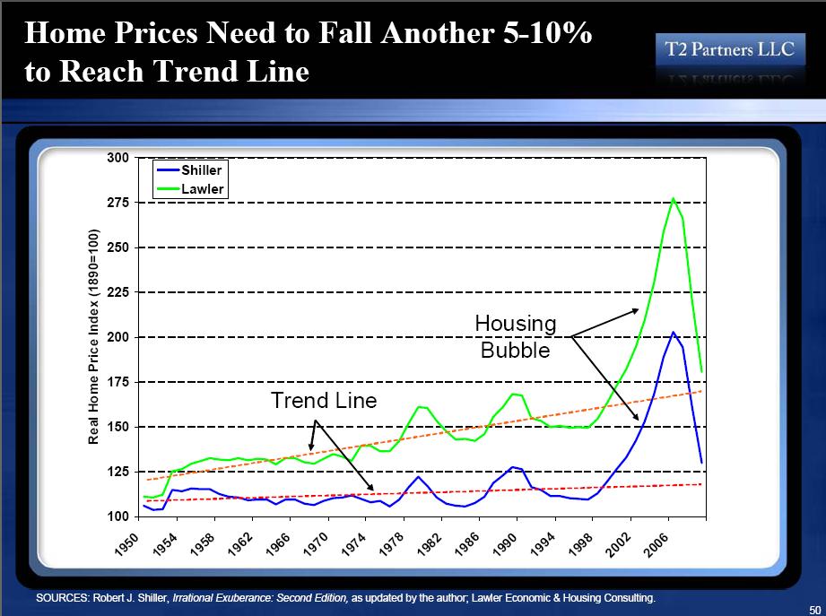 home-prices-trendline