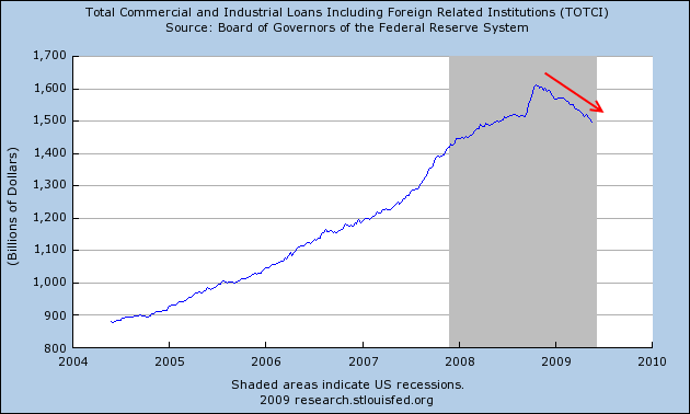 industrial-and-commercial-loans-june-2009
