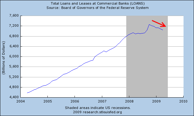 loans-and-leases-at-commercial-banks