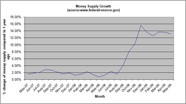 money-supply-growth-may-2009