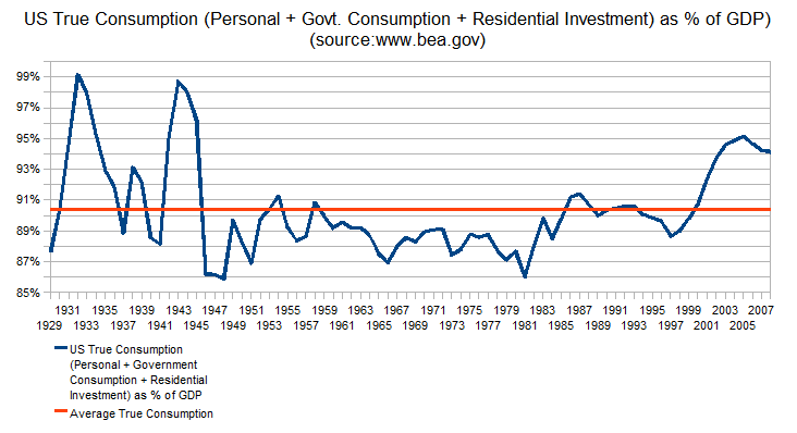 us-true-consumption-as-percentage-of-gdp-1929-2008