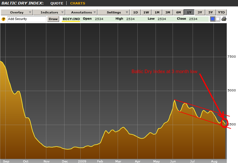 baltic-dry-index-200908