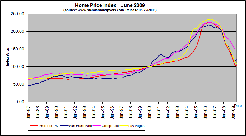 home-price-index-june-2009