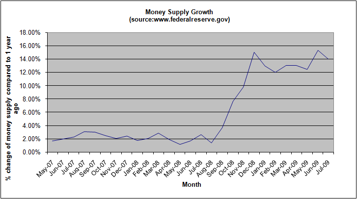 money-supply-growth-july-2009