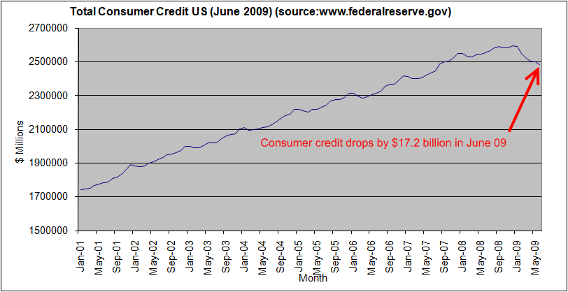 total-consumer-credit-US-june-2009