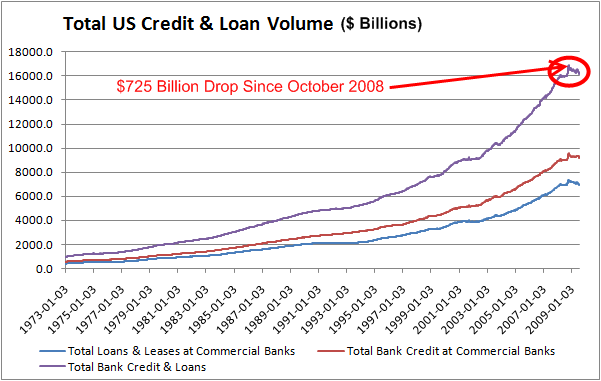 total-credit-long-term