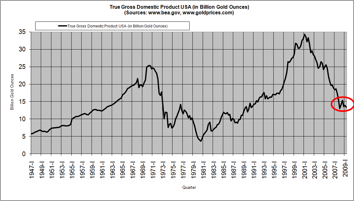 true-gross-domestic-product-in-the-us-q2-2009