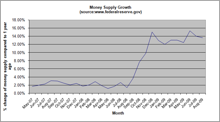 money-supply-growth-august-2009