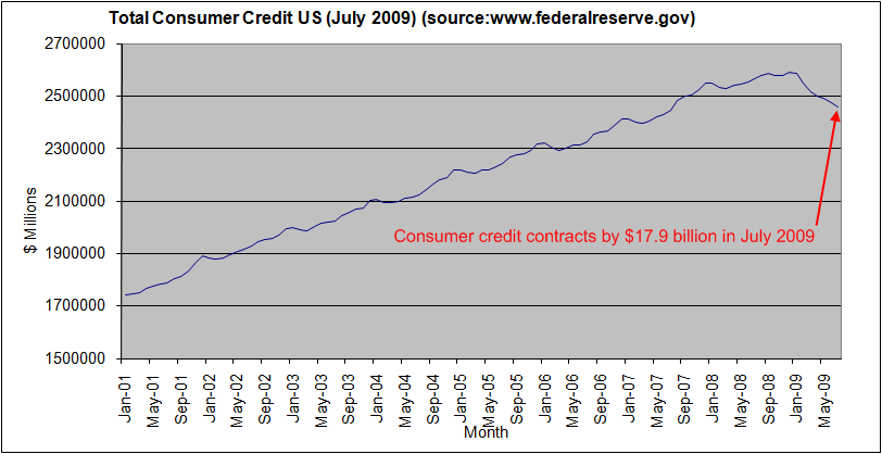 total-consumer-credit-US-julyb-2009