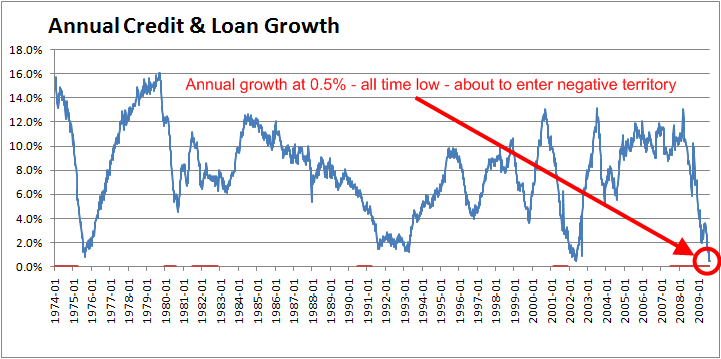 total-credit-annual-growth