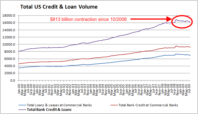 total-credit-august-2009