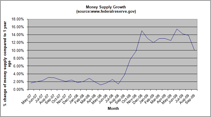 money-supply-growth-september-2009