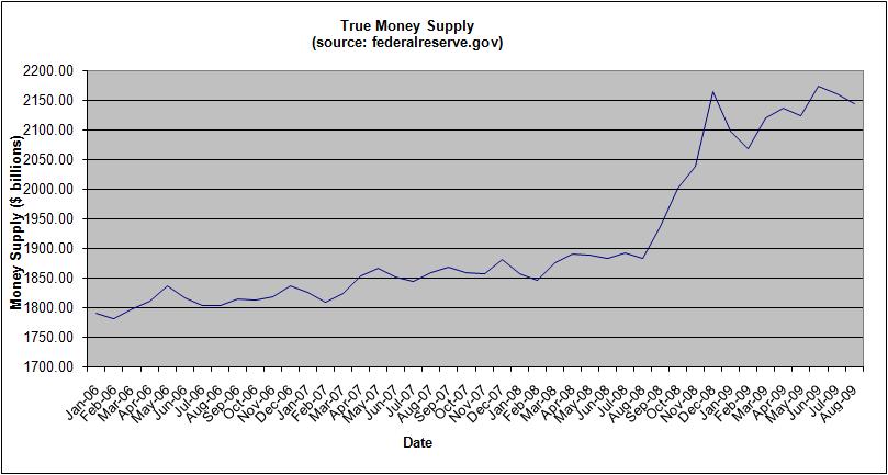 money-supply-september-2009