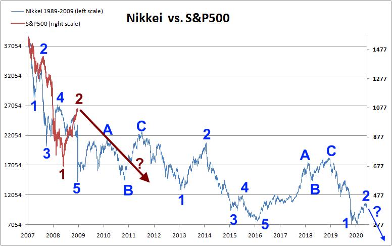nikkei-vs-s&p500-ewave