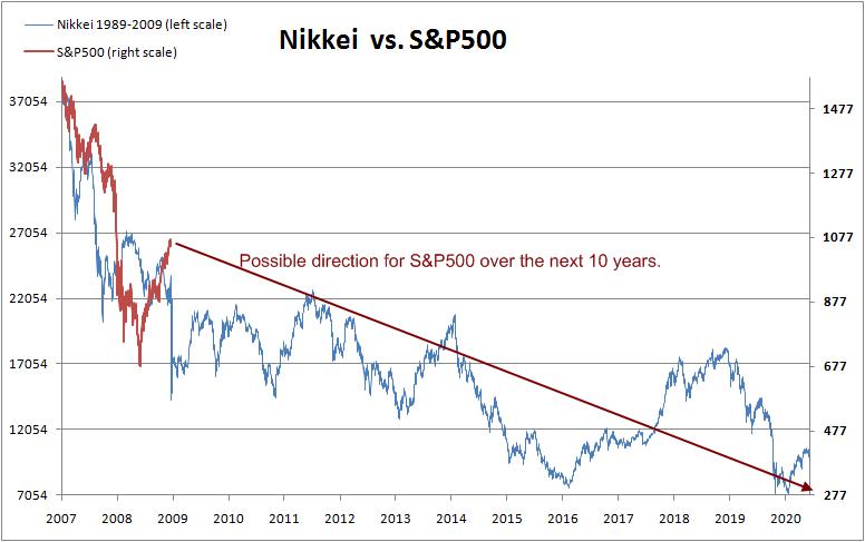 nikkei-vs-s&p500