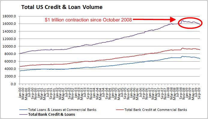 total-credit-September-2009-2