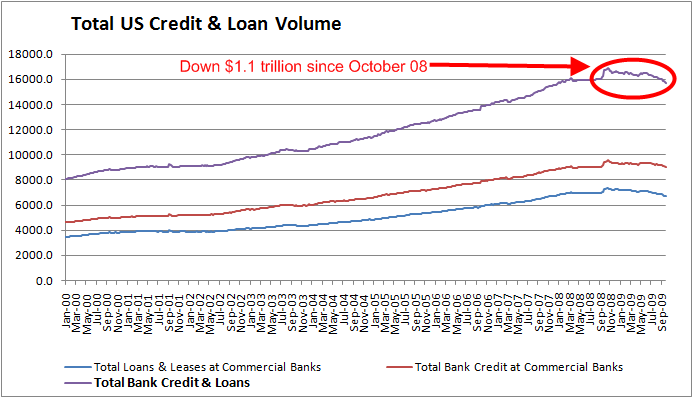total-credit-September-2009-3
