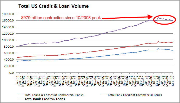 total-credit-September-2009