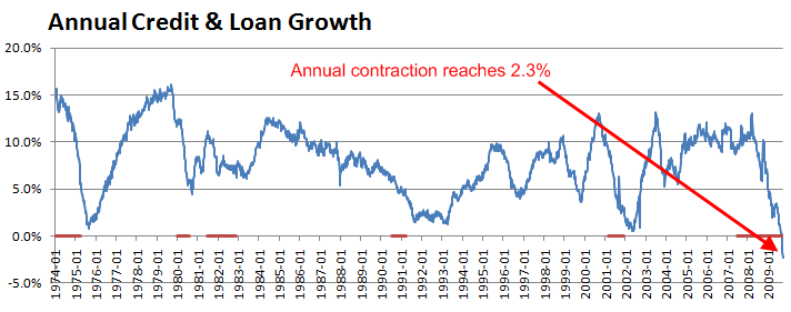 total-credit-annual-growth-september-2009-2