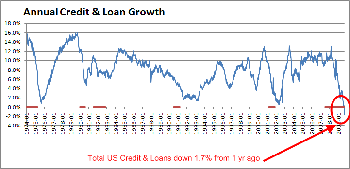 total-credit-annual-growth-september-2009