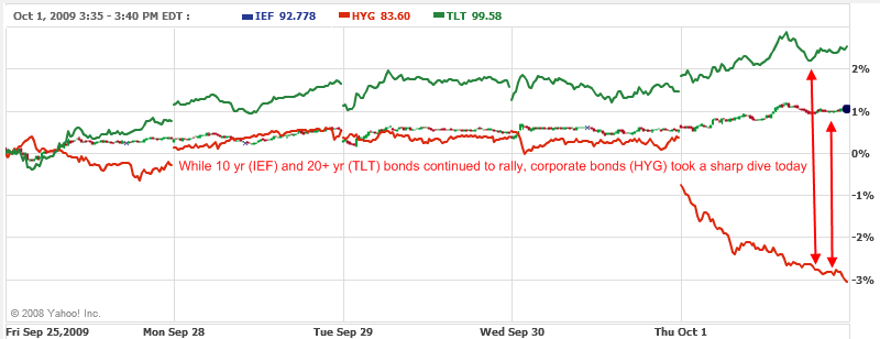 treasury-vs-corporate-yields-10-01-2009