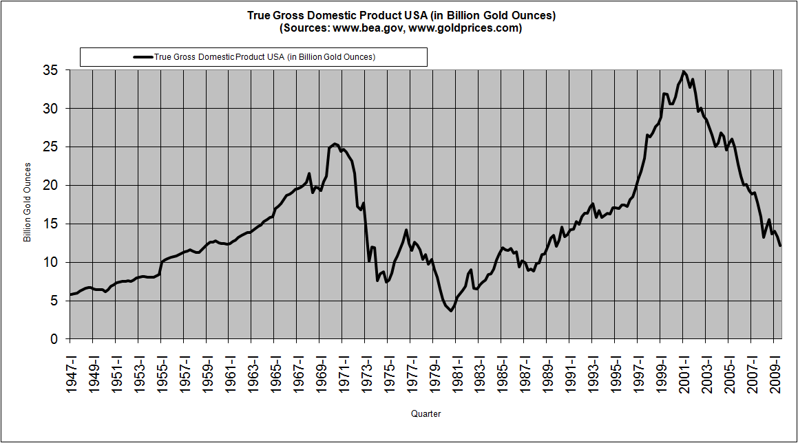 true-gross-domestic-product-in-the-us-q3-2009