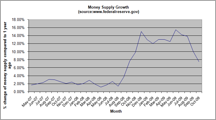 money-supply-october-2009