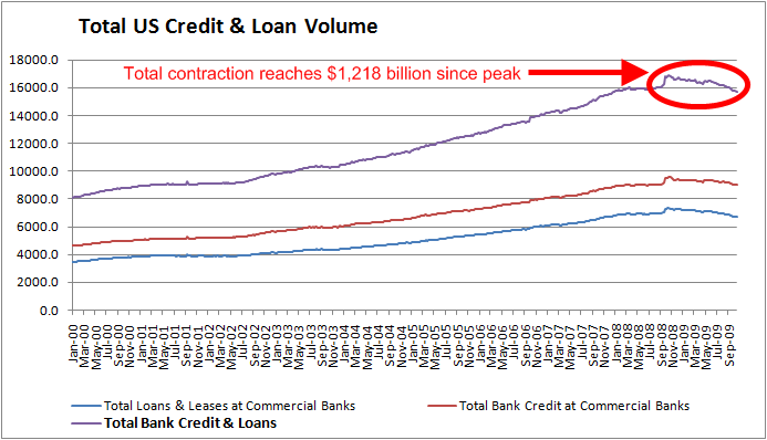 total-credit-October-2009