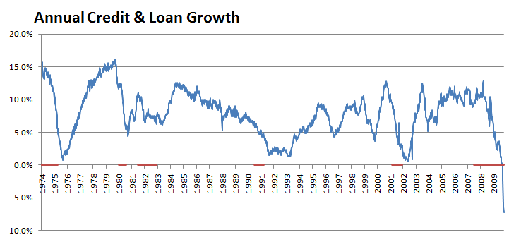 total-credit-annual-growth-october-2009